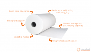 benefits of nonwoven